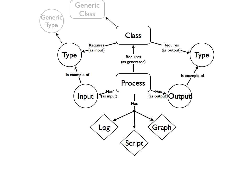 Diagramatic representation of process