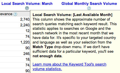 Google Keyword tool Local data