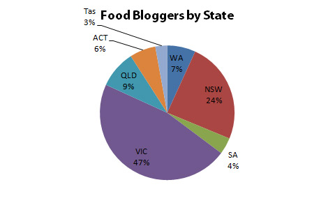 food bloggers by state