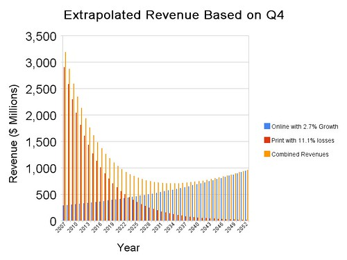 Extrapolated Revenue Based on Q4 Year over Year Gains / Losses