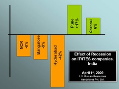 Effect of recession - 2009