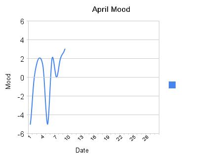 april_mood so far