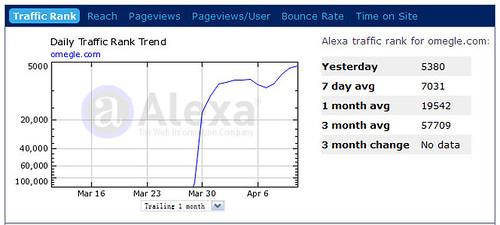 Omegle Tranfic Rank @ Alexa.com @ 2009年4月14日(上线24天) by you.