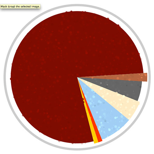 Wired NDNAD Pie Chart