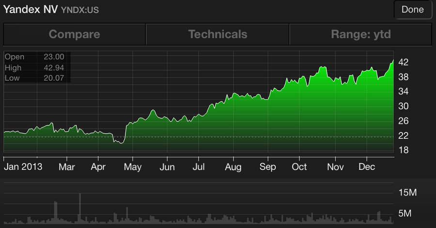 Акции Яндекса на NASDAQ в 2013 году