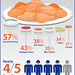 "chicken wings infographic • <a style=""font-size:0.8em;"" href=""https://www.flickr.com/photos/41236817@N07/10610215145/"" target=""_blank"">View on Flickr</a>"
