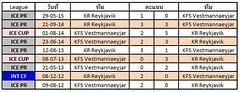 สถิติการเจอกันระหว่างทีมชาติ  KR Reykjavik VS KFS Vestmannaeyjar