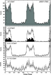 a14 (FERMI-LAT-SCIENTIFIC PLOTS) Tags: theastrophysicaljournal pulsar 2010 galactic gammaray lightcurve psrj00077303