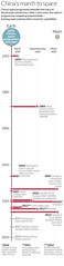 China's march to Space (Nigel Hawtin) Tags: china graphic earth space spacestation illustrator infographic newscientist