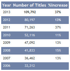 Number of titles and ebook growth.
