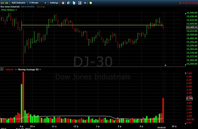 DOW chart  MONDAY CLOSE  Down 5  >>> Aug. 12 16.33