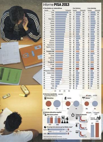 infografia_informe_pisa_2013