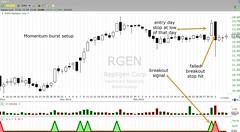 When momentum bursts fail (BauBauNews) Tags: trading setup hitting trades rgen evenathalf momentumburst setupfailures thatonday