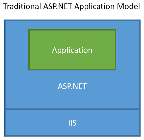Traditional ASP.NET Hosting Model