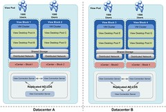 Multi-Site Horizon View Architecture