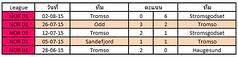 ผลการแข่งขันล่าสุดของ Tromso   ชนะ 2   แพ้ 2  เสมอ 1