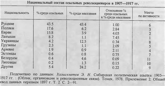 Вычисления национального состава политических ссыльных