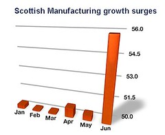 Scot Manuf Growth: Russell Bruce
