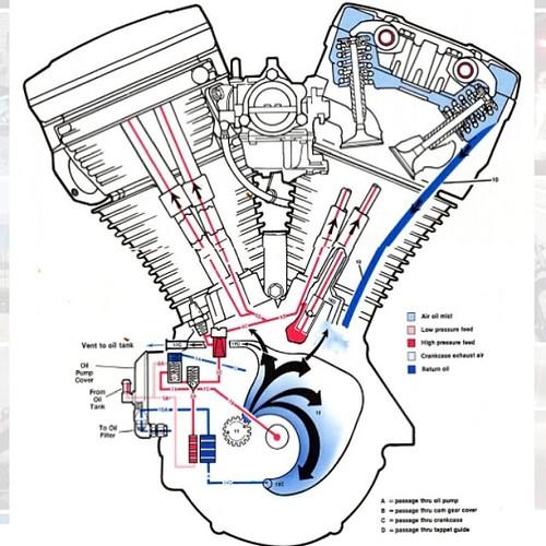 13897010101_6ce63a2123 2004 harley davidson sportster fuse box \u2022 wiring diagram for free