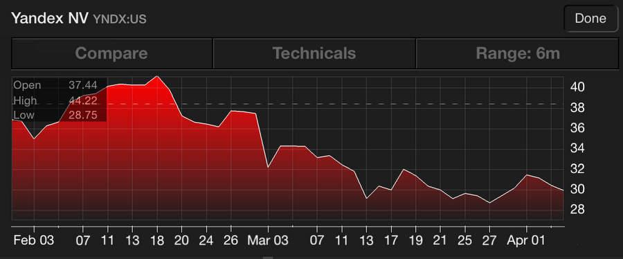 Акции Яндекса с февраля по апрель