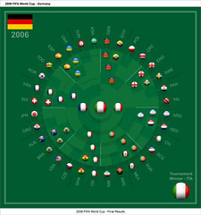 2006 FIFA World Cup Infographic (SidewinderII) Tag