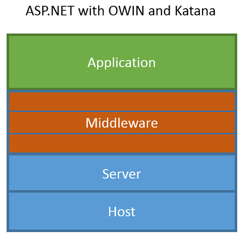 ASP.NET hosting under OWIN and Katana