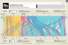 Calouros pé na estrada (Gabriel Gianordoli) Tags: brazil college magazine design data editorial visualization freshmen journalism infographics