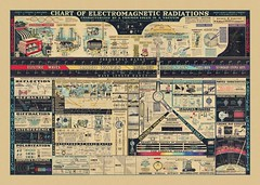 Chart of Electromagnetic Radiations (Morgan Howarth) Tags: brown chart reflection radio arthur waves ray rj spectrum compton vacuum review radiation h xray refraction particle educational morgan he cosmic dl welch electromagnetic 1944 barr diffraction stephenson scientific gama polarization howarth periodic radiations morganhowarth ultrvioley