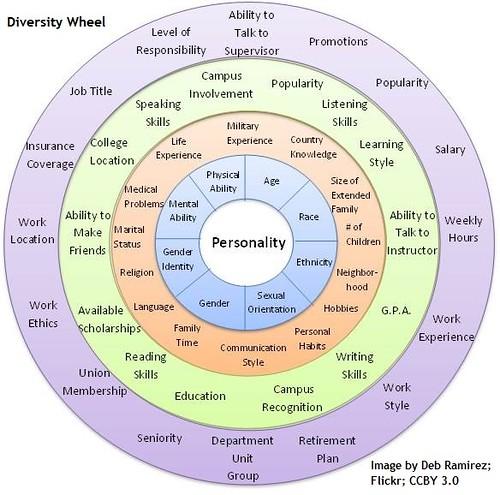 Diversity Wheel_, From FlickrPhotos