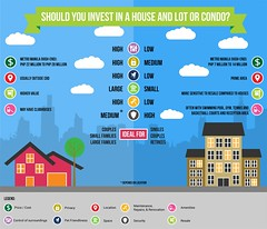 Why Investing in Condos Is a No-No (nicolerollins) Tags: real estate investment home apartment condos property infographics