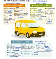 汽车电子化