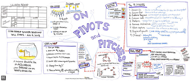 Lean Startup Summer Bootcamp: On Pivots and Pitches