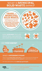 What is Municipal Solid Waste (MSW)? (usepagov) Tags: trash waste recycling infographic sustainable sustainability composting oswer