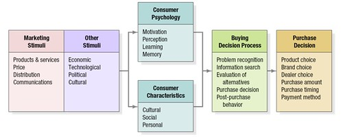 Literature review on consumer buying behavior analysis | Science and ...