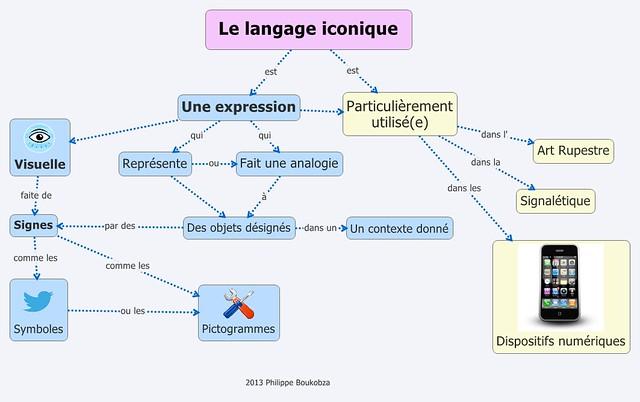 carte langage conceptuelle iconique