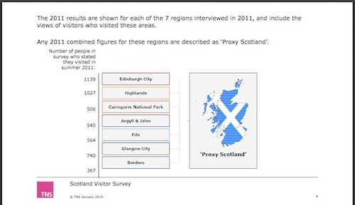 Scotland visitor survey 2011