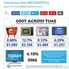 Cost Across Time (David Fritsch CA) Tags: home woodland real estate low september sacramento davis interest rates loan mortgage buying 2014 infograph