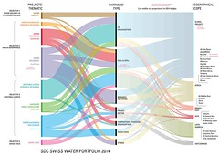 SDC Swiss Water Portfolio 2014 (Zoi Environment Network) Tags: world africa chart money public water field america project private switzerland asia graphic swiss politics country middleeast graph security un international management health research diagram sector area government access agriculture scheme monitoring region economy hygiene partner economics collaboration strategy dialogue ngo global sanitation cooperation territory finance organisation governance hydrology swissvoice dimplomacy