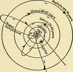 """Image from page 324 of """"The call of the stars; a popular introduction to a knowledge of the starry skies with their romance and legend"""" (1919)"""