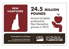 New Hampshire Infographic (USDAgov) Tags: farmers newhampshire greenhouse poultry eggs apples dairy maplesyrup nass censusofagriculture