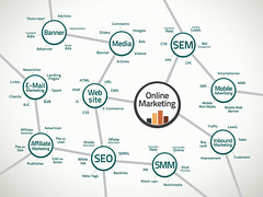 Online marketing map and terms (wsialm) Tags: cloud white closeup illustration digital advertising word marketing blog site search media technology traffic background web tag text profile internet engine style www social communication business list website page sem online arrows networking service concept conceptual press pointing success tool strategy tracking multimedia seo smm