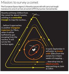 Rosetta's orbit around comet M67 (Nigel Hawtin) Tags: graphic space illustrator infographic rosetta esa hawtin infographics newscientist informationgraphic