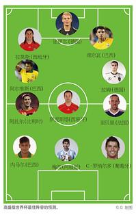 世界杯预测,章鱼、贝利与高盛:巴西夺冠?