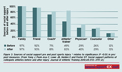 61MD10_1 (sportEX journals) Tags: rehabilitation sportex sportsinjury rehabilitiation sportstherapy socialsupport sportexmedicine