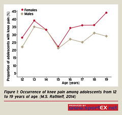 61MD21 (sportEX journals) Tags: sportex sportsinjury patellofemoral rehabilitiation sportstherapy sportexmedicine patellofemoralpain