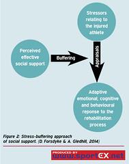 61MD09_2 (sportEX journals) Tags: rehabilitation sportex sportsinjury rehabilitiation sportstherapy socialsupport sportexmedicine