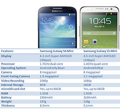 samsung mini smartphone android s5 compared galaxys4mini... (Photo: Prepayasyougo on Flickr)
