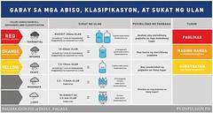Gabay sa mga Abiso, Klasipikasyon,at Sukat ng Ulan (Presidential Museum and Library) Tags: ulan bagyo abiso