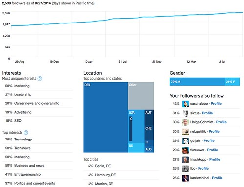 Twitter Analytics Follower