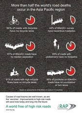 More than half the world's road deaths